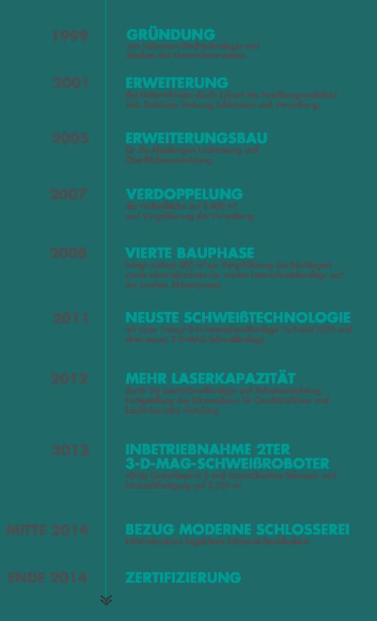 Geschichtlicher Zeitsrahl Historie Hülsmann Blechtechnologie
